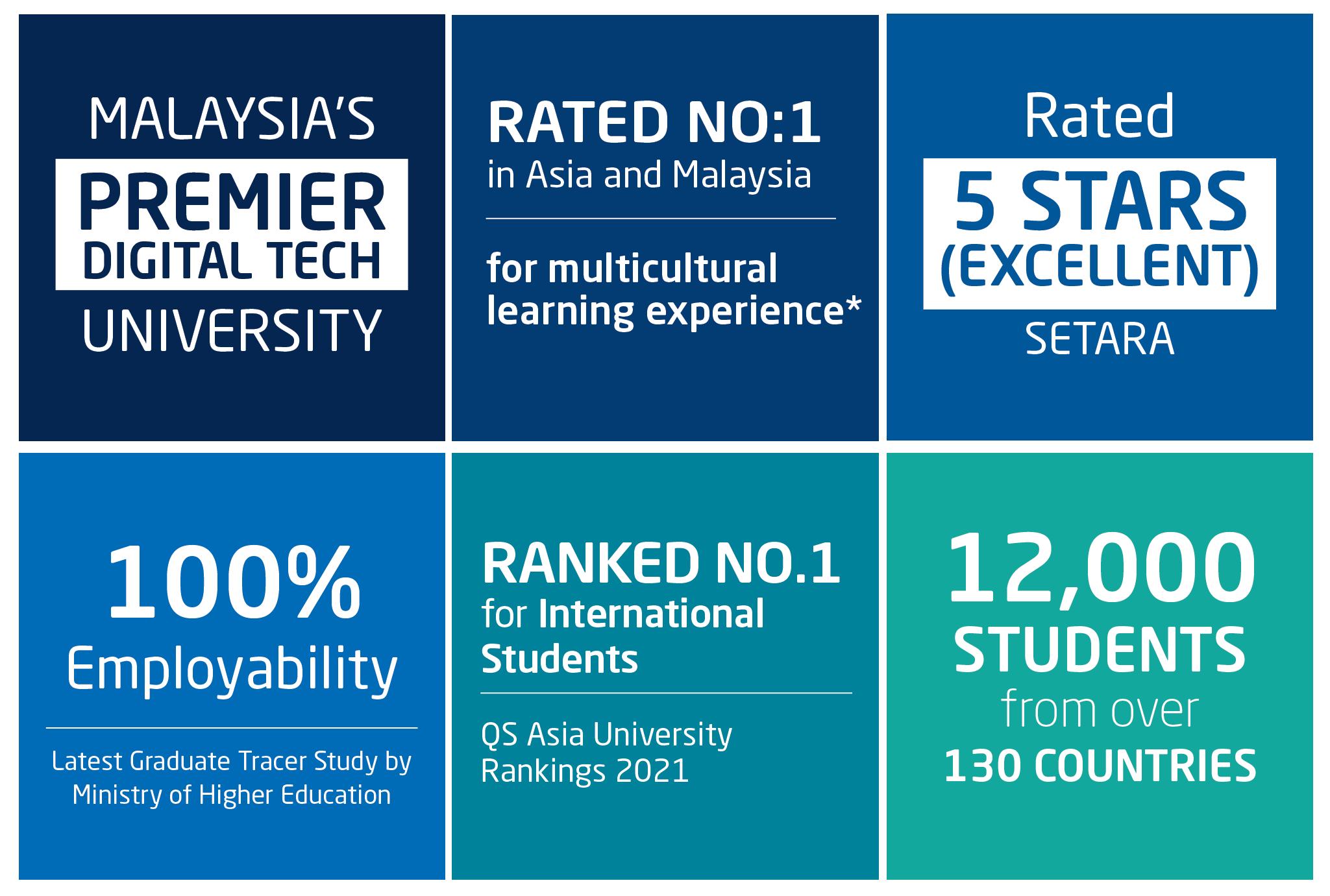 Jurusan di APU Malaysia