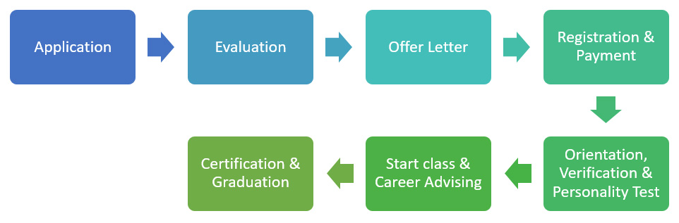 Course Registration & Completion Pathways